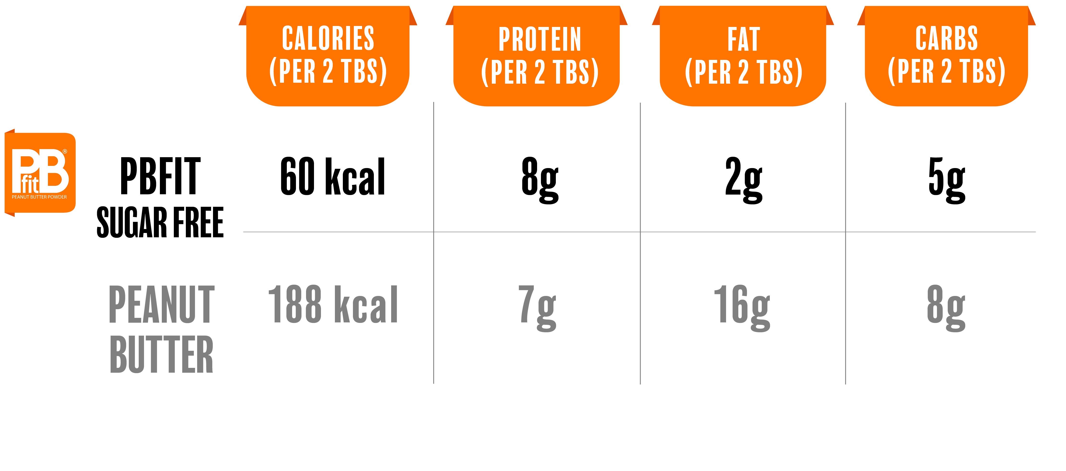 Peanut butter vs PBfit sugar free
